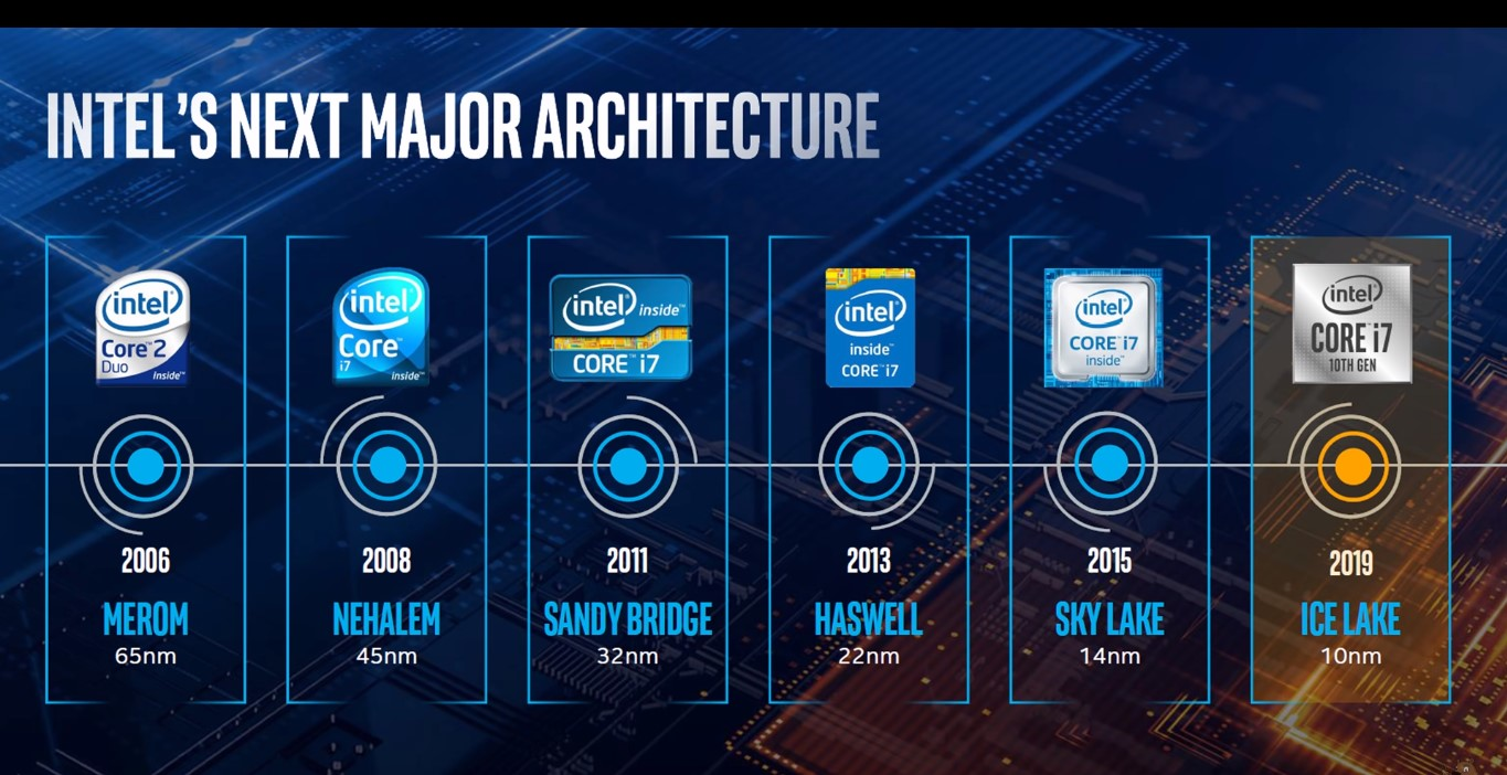 Leaked Linux Kernel Patch Confirms Intel's 10nm Ice Lake Chip Heading For Desktop CPUs?