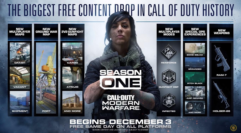 Mark Your Calendars, Call Of Duty: Modern Warfare Season 1 Already Has Start Date
