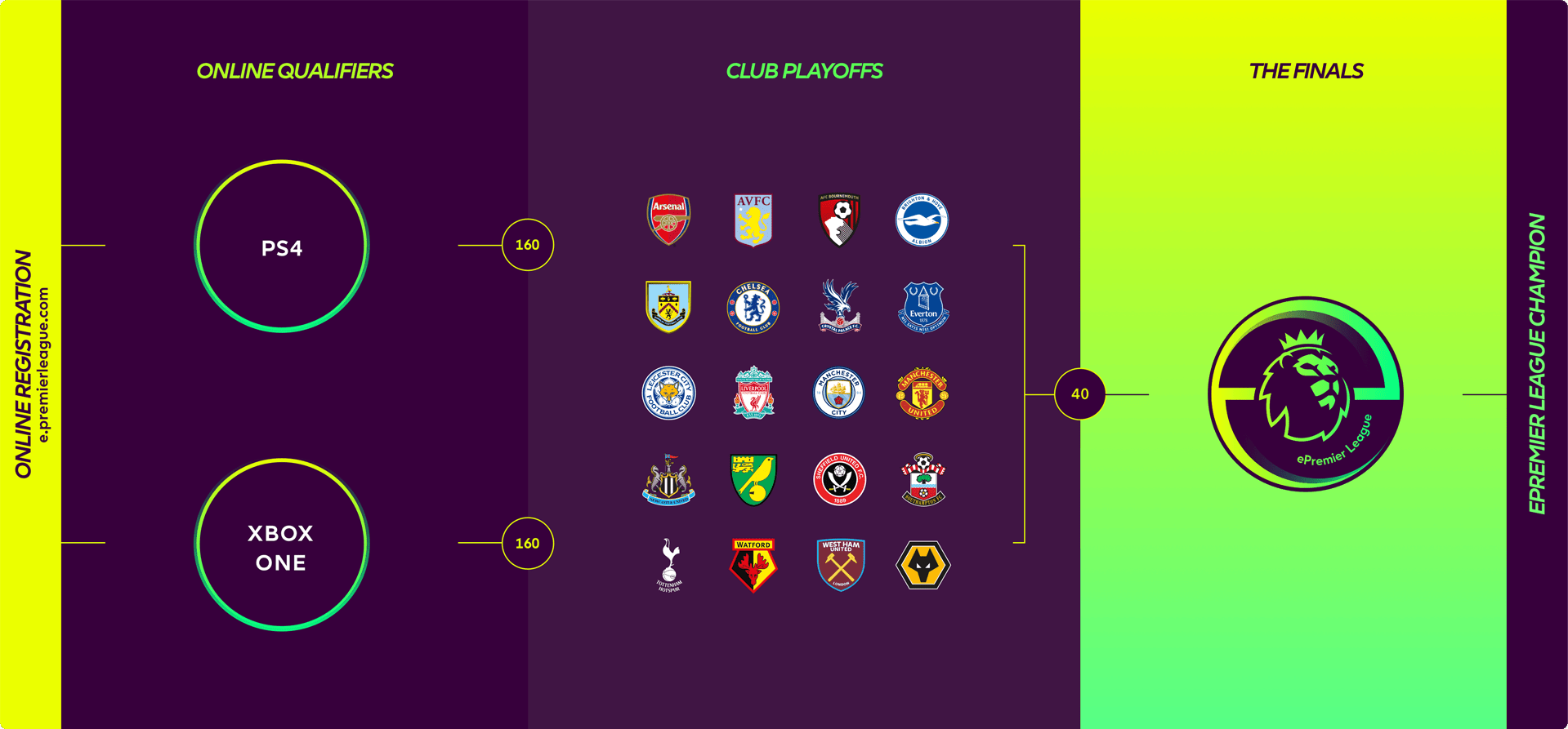 Tournament Format via ePremier League
