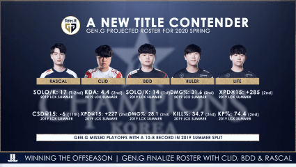 GenG Finalizes Roster With Recent Acquisition of Clid, Rascal, And Bdd For The 2020 Season