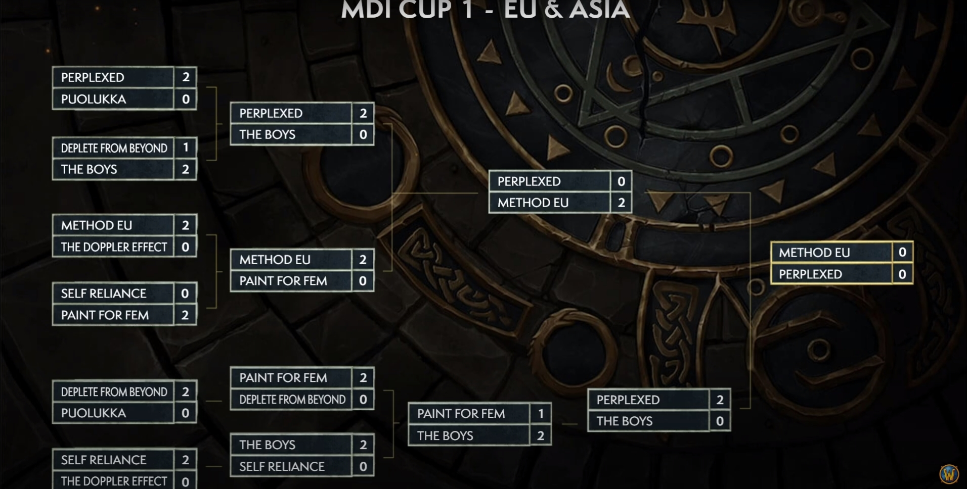 The Grand Final Of World Of Warcraft's Mythic Dungeon International's EU & Asia Cup 1 Is Complete!